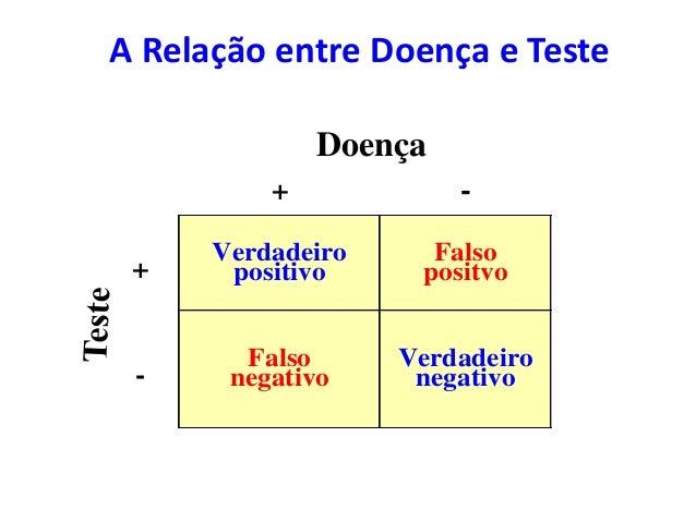 A Relação entre Doença e Teste Doença + - + Verdadeiro positivo Falso positvo - Falso negativo Verdadeiro negativo