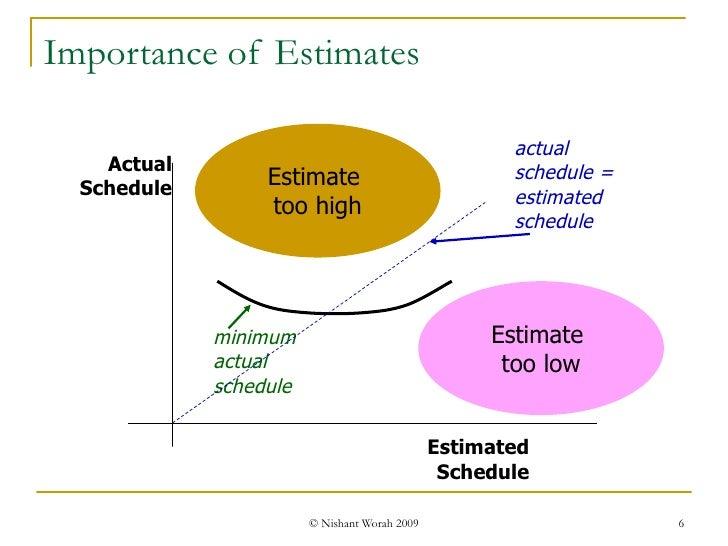 Importance of Estimates Estimate  too high Estimate  too low Actual Schedule Estimated Schedule actual schedule = estimate...