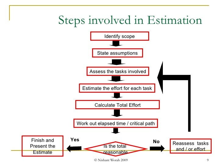 Steps involved in Estimation Work out elapsed time / critical path Is the total  reasonable Reassess  tasks  and / or effo...