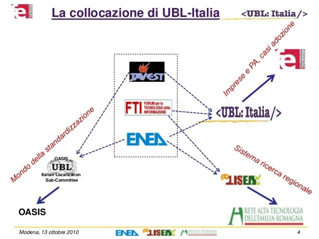 Modena, 13 ottobre 2010 4 La collocazione di UBL-Italia OASIS Italian Localization Sub-Committee OASIS