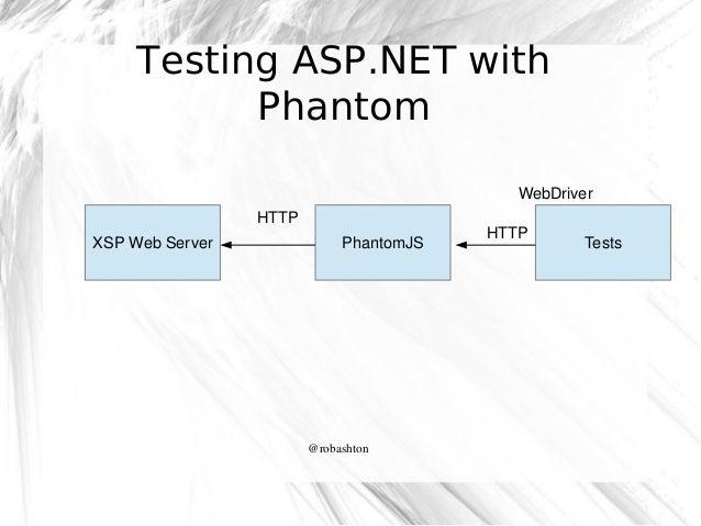 Testing ASP.NET with Phantom WebDriver HTTP XSPWebServer  PhantomJS  @robashton  HTTP  Tests