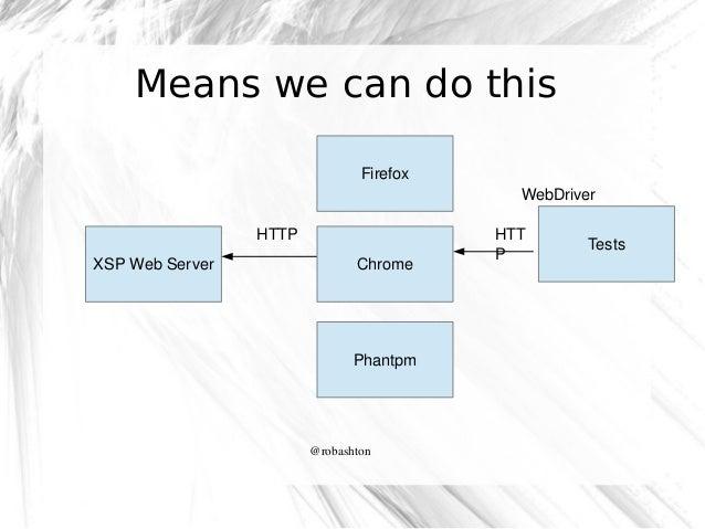 Means we can do this Firefox WebDriver HTTP XSPWebServer  Chrome  Phantpm  @robashton  HTT P  Tests