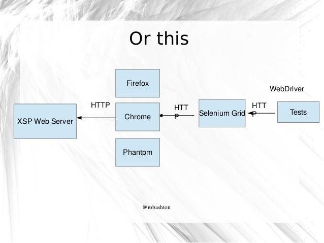 Or this Firefox HTTP XSPWebServer  Chrome  Phantpm  @robashton  WebDriver HTT P  HTT SeleniumGrid P  Tests