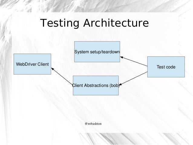 Testing Architecture Systemsetup/teardown WebDriverClient  Testcode  ClientAbstractions(bob)  @robashton