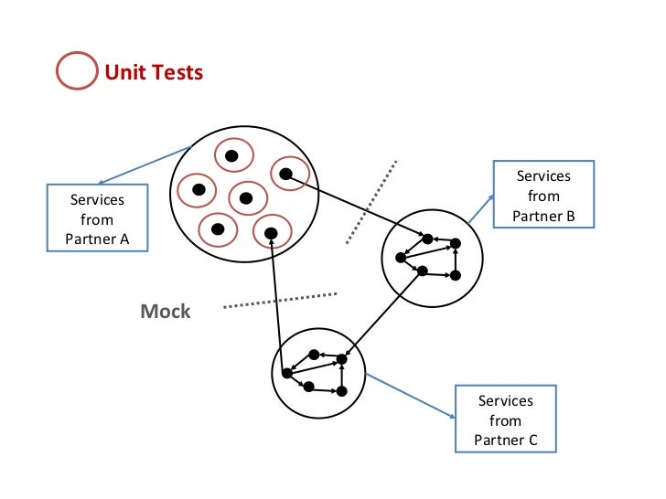 Unit Tests Mock Services from Partner C Services from Partner A Services from Partner B