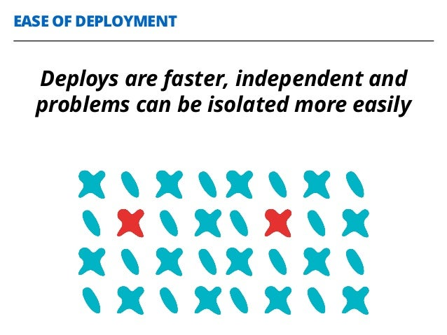 EASE OF DEPLOYMENT Deploys are faster, independent and problems can be isolated more easily