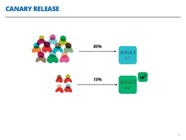 CANARY RELEASE 38 SERVICE V1 SERVICE V2 15% 85%