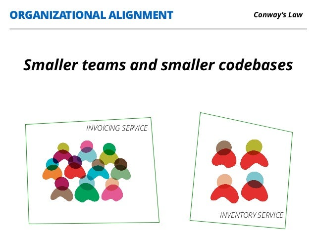 ORGANIZATIONAL ALIGNMENT INVOICING SERVICE INVENTORY SERVICE Smaller teams and smaller codebases Conway's Law
