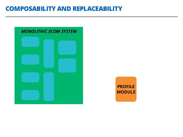 COMPOSABILITY AND REPLACEABILITY MONOLITHIC ECOM SYSTEM PROFILE MODULE