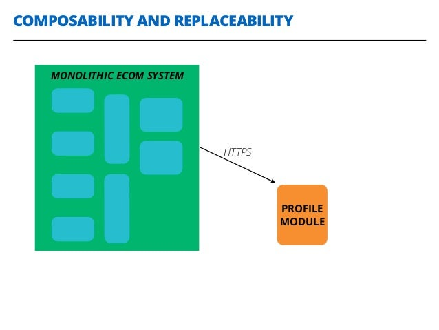 COMPOSABILITY AND REPLACEABILITY MONOLITHIC ECOM SYSTEM PROFILE MODULE HTTPS