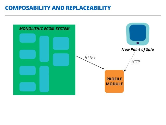 COMPOSABILITY AND REPLACEABILITY MONOLITHIC ECOM SYSTEM PROFILE MODULE New Point of Sale HTTPS HTTP