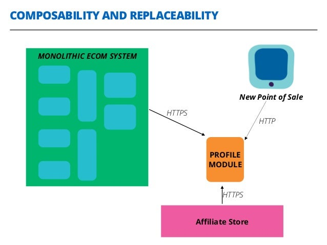 COMPOSABILITY AND REPLACEABILITY MONOLITHIC ECOM SYSTEM PROFILE MODULE New Point of Sale HTTPS HTTP Affiliate Store HTTPS