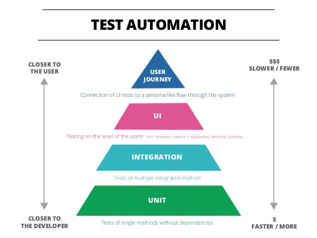 17 TEST AUTOMATION CLOSER TO THE USER CLOSER TO THE DEVELOPER $$$ SLOWER / FEWER $ FASTER / MORE USER JOURNEY UI INTEGRATI...