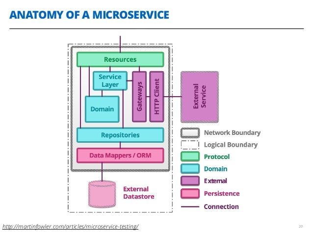 ANATOMY OF A MICROSERVICE 20http://martinfowler.com/articles/microservice-testing/