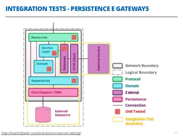 INTEGRATION TESTS - PERSISTENCE E GATEWAYS 22http://martinfowler.com/articles/microservice-testing/