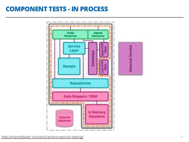 COMPONENT TESTS - IN PROCESS 23http://martinfowler.com/articles/microservice-testing/