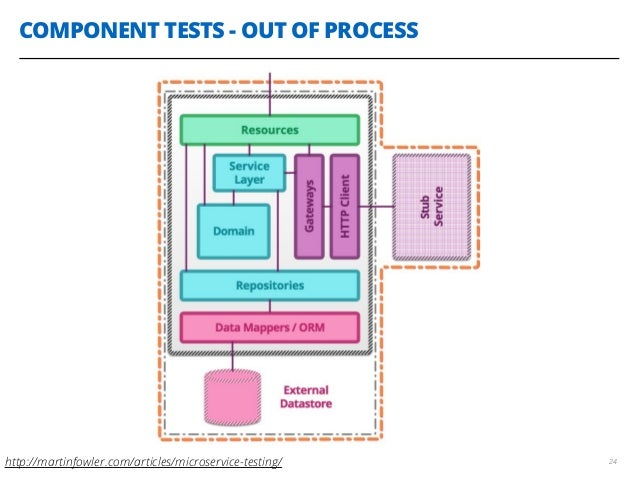 COMPONENT TESTS - OUT OF PROCESS 24http://martinfowler.com/articles/microservice-testing/