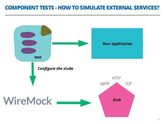 COMPONENT TESTS - HOW TO SIMULATE EXTERNAL SERVICES? 26 test Your application SMTP TCP Stub HTTP Configure the stubs