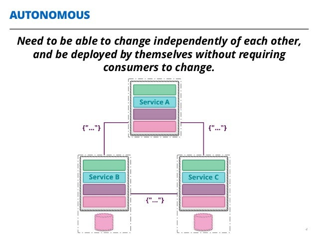 AUTONOMOUS 4 Need to be able to change independently of each other, and be deployed by themselves without requiring consum...
