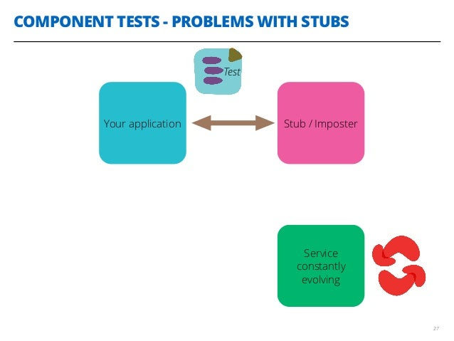 COMPONENT TESTS - PROBLEMS WITH STUBS 27 Service constantly evolving Your application Stub / Imposter Test