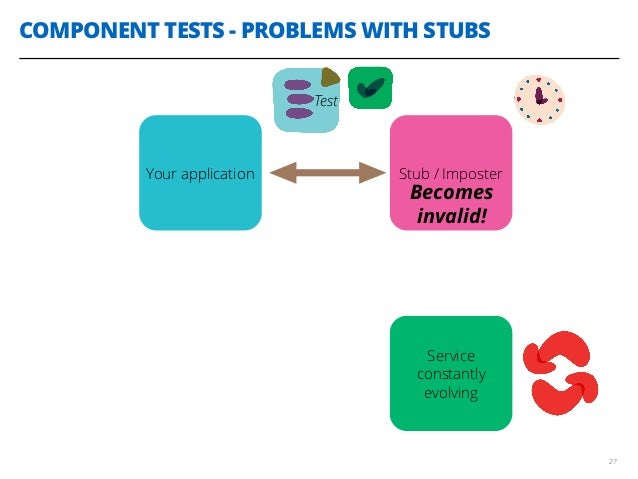 COMPONENT TESTS - PROBLEMS WITH STUBS 27 Service constantly evolving Your application Stub / Imposter Test Becomes invalid!