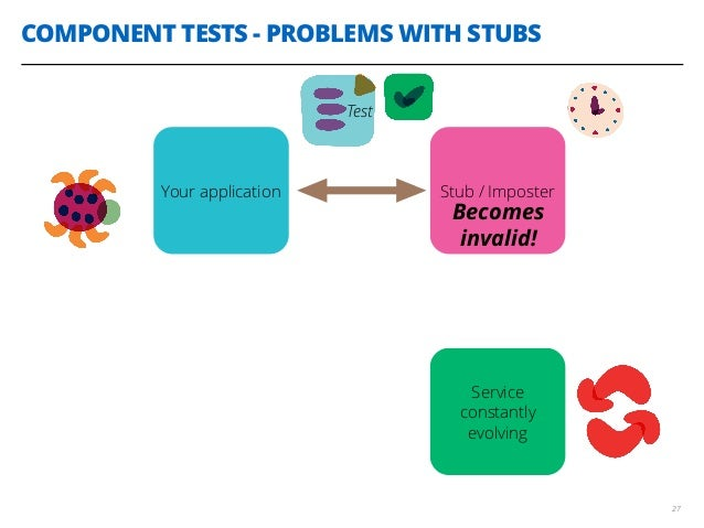 COMPONENT TESTS - PROBLEMS WITH STUBS 27 Service constantly evolving BECOMES INVALID! Your application Stub / Imposter Tes...