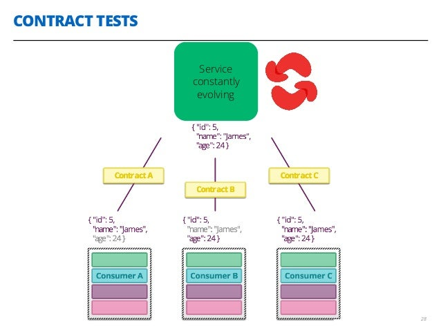CONTRACT TESTS 28 Service constantly evolving