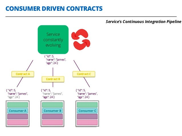 CONSUMER DRIVEN CONTRACTS 29 Service constantly evolving Service's Continuous Integration Pipeline