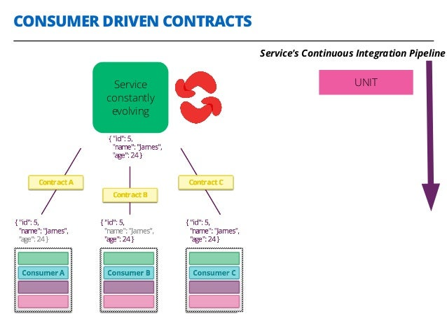 CONSUMER DRIVEN CONTRACTS 29 Service constantly evolving UNIT Service's Continuous Integration Pipeline