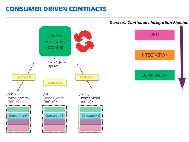 CONSUMER DRIVEN CONTRACTS 29 Service constantly evolving UNIT INTEGRATION COMPONENT Service's Continuous Integration Pipel...