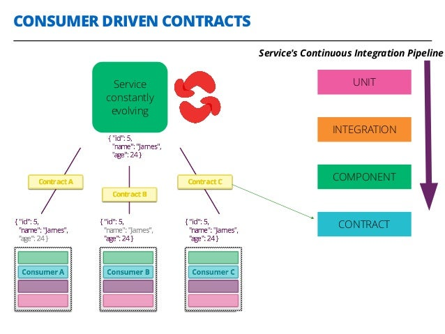 CONSUMER DRIVEN CONTRACTS 29 Service constantly evolving UNIT INTEGRATION COMPONENT CONTRACT Service's Continuous Integrat...