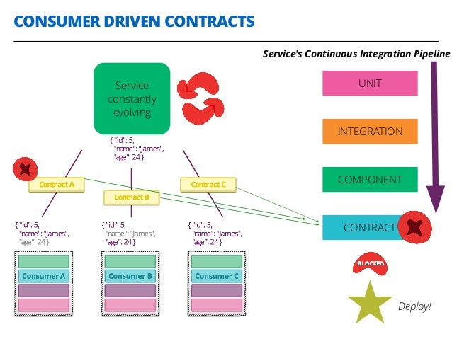 CONSUMER DRIVEN CONTRACTS 29 Service constantly evolving UNIT INTEGRATION COMPONENT CONTRACT Deploy! Service's Continuous ...