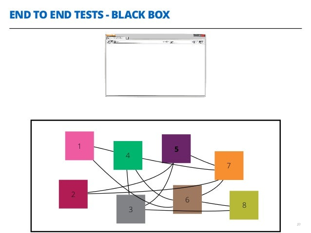 END TO END TESTS - BLACK BOX 31 1 4 2 3 5 6 7 8