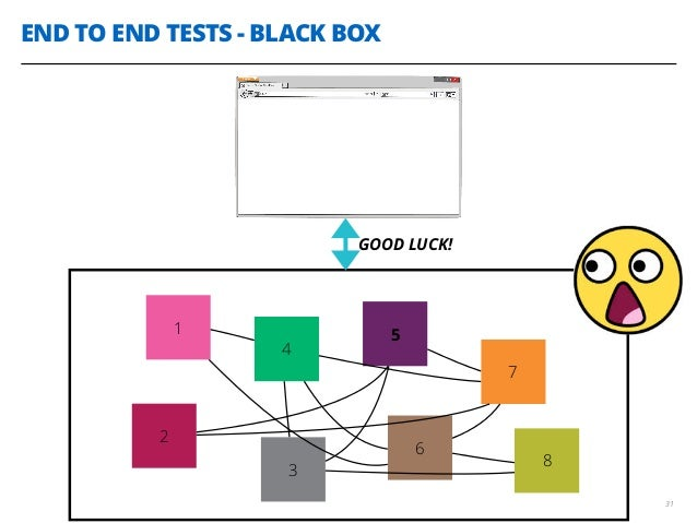 END TO END TESTS - BLACK BOX 31 1 4 2 3 5 6 7 8 GOOD LUCK!