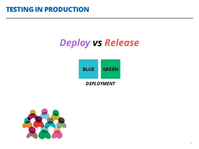 TESTING IN PRODUCTION 37 Deploy vs Release BLUE GREEN DEPLOYMENT