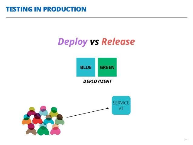 TESTING IN PRODUCTION 37 Deploy vs Release BLUE GREEN DEPLOYMENT SERVICE V1