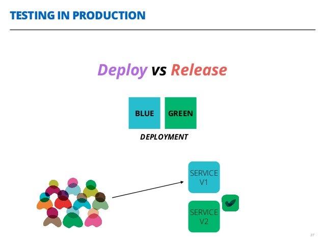 TESTING IN PRODUCTION 37 Deploy vs Release BLUE GREEN DEPLOYMENT SERVICE V1 SERVICE V2