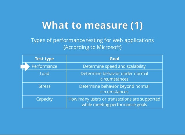 What to measure (1)What to measure (1) Types of performance testing for web applications (According to Microsoft) Test typ...