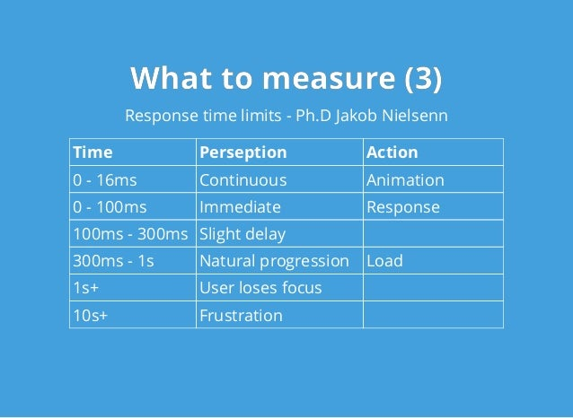 What to measure (3)What to measure (3) Response time limits - Ph.D Jakob Nielsenn Time Perseption Action 0 - 16ms Continuo...