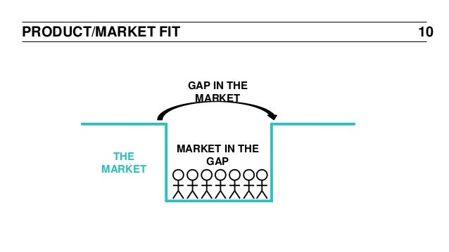 Gap In The Market >> Testing And Validating Your Idea