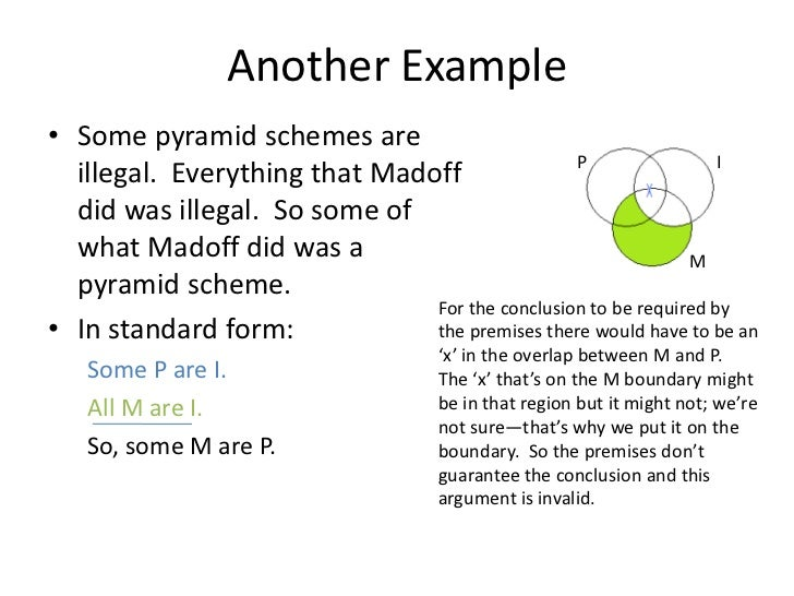 Venn diagram logic examples diy enthusiasts wiring diagrams testing for validity with venn diagrams rh slideshare net abc venn diagram logic example abc venn diagram logic example ccuart Images