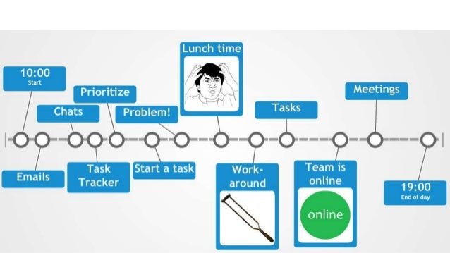 Трудности ◉проблемы коммуникации ◉доступ к знаниям и экспертизе ◉трудности обучения ◉технические проблемы ◉трудности плани...