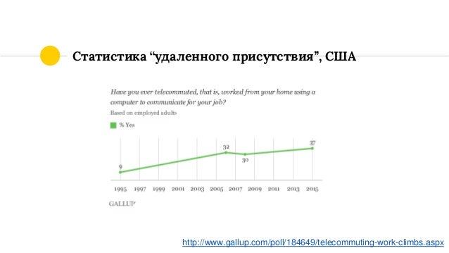 "Статистика ""удаленного присутствия"", США http://www.gallup.com/poll/184649/telecommuting-work-climbs.aspx"