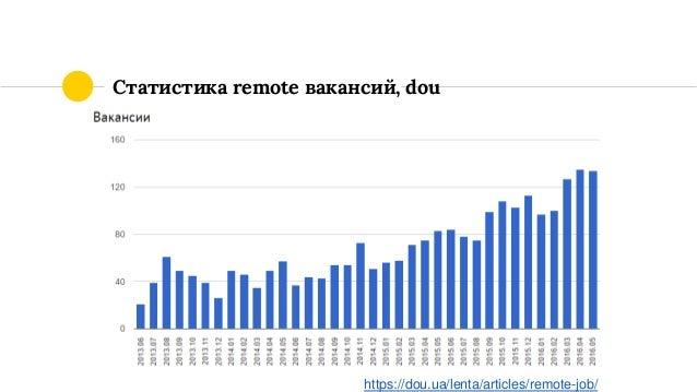 Статистика remote вакансий, dou https://dou.ua/lenta/articles/remote-job/