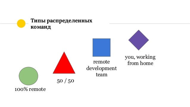 Типы распределенных команд 100% remote 50 / 50 remote development team you, working from home
