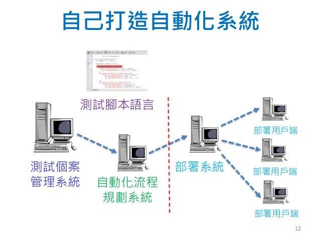 自己打造自動化系統 測試個案 管理系統 自動化流程 規劃系統 部署系統 部署用戶端 部署用戶端 部署用戶端 測試腳本語言 12