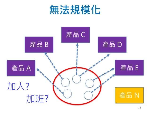 無法規模化 產品 B 產品 C 產品 E產品 A 產品 D 產品 N 加人? 加班? 13