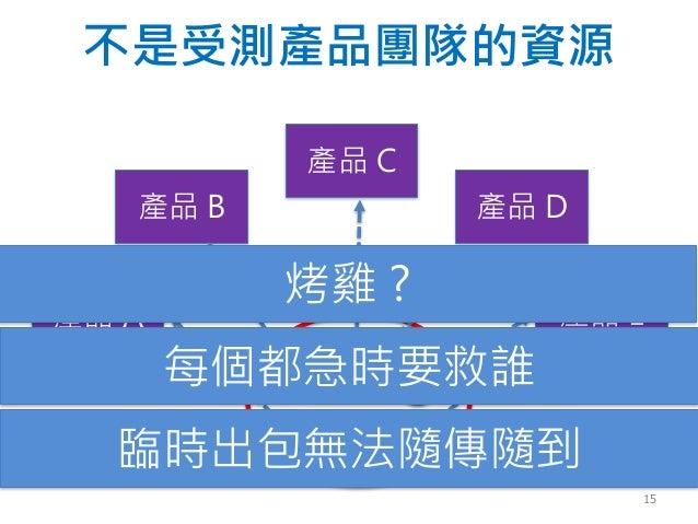 不是受測產品團隊的資源 產品 B 產品 C 產品 E產品 A 產品 D 臨時出包無法隨傳隨到 每個都急時要救誰 烤雞 ? 15