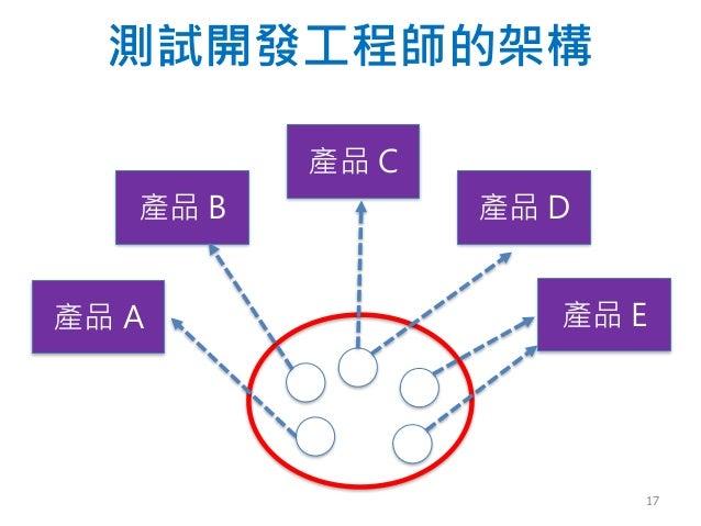 測試開發工程師的架構 產品 B 產品 C 產品 E產品 A 產品 D 17