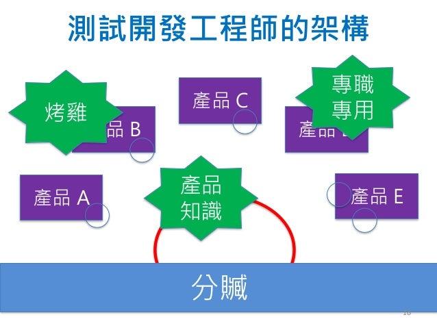 測試開發工程師的架構 產品 B 產品 C 產品 E產品 A 產品 D 分贓 烤雞 專職 專用 產品 知識 18